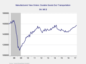 Figure 1. Manufacturers' New Orders: Durable Goods Ex Transportation, 2008–2017
