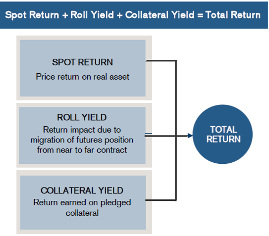 Commodities Source: Credit Suisse