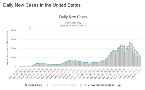 Markets Have High Hopes When it Comes to Daily New Cases