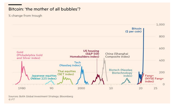 What You Should Know About Bitcoin BofA Mother of All Bubbles
