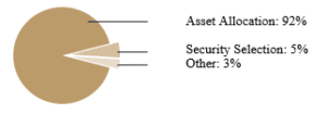 Intro to Asset Allocation Figure 3