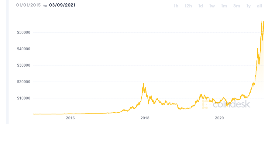 What You Should Know About Bitcoin Coindesk Bitcoin Price