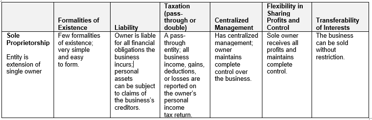 Choosing an Entity for Your Business